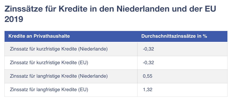 Zinssätze in den Niederlanden