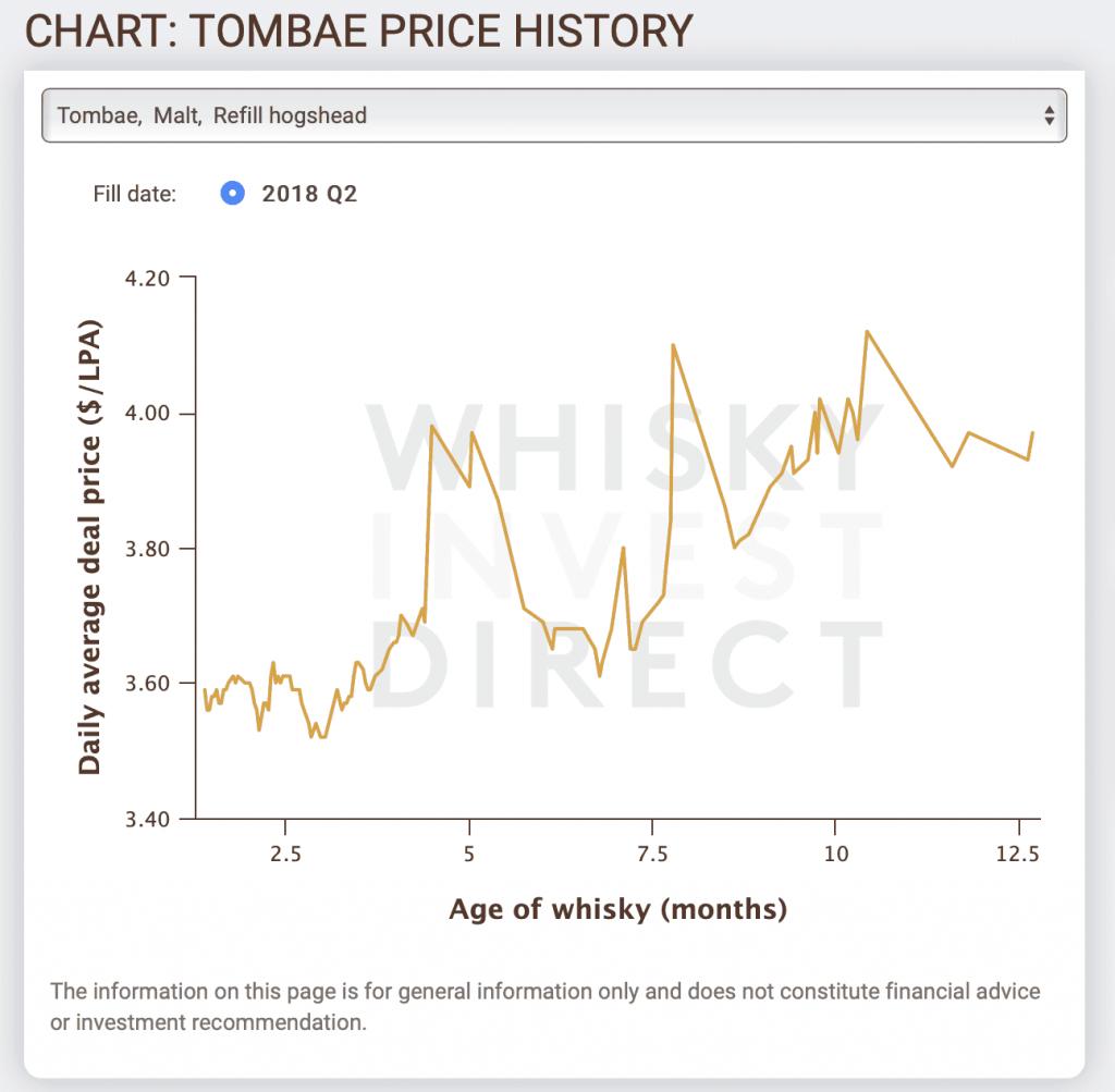 whiskey beleggen prijs ontwikkeling