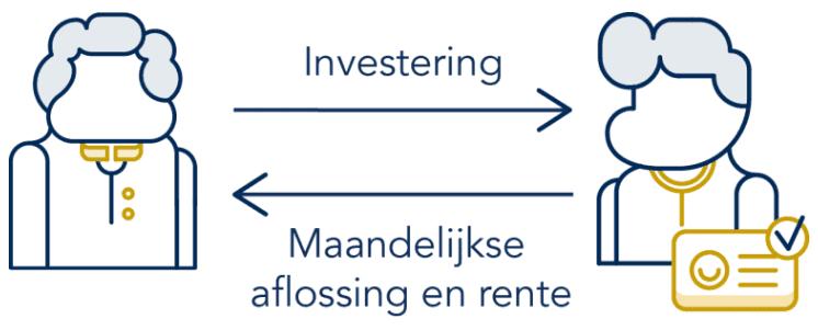 Geld lenen bij Lender en Spender