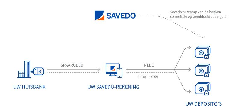 Savedo spaarrekening