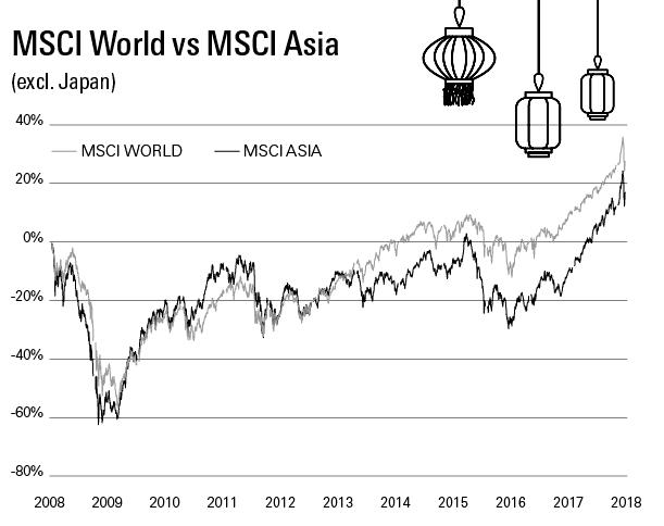 Beleggen in Azië