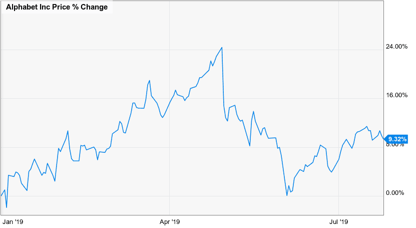 Alphabet Stock Performance
