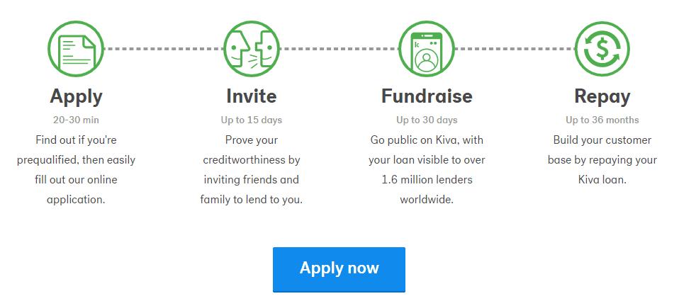 Kiva Process
