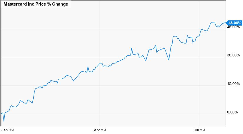 Mastercard Stock Price