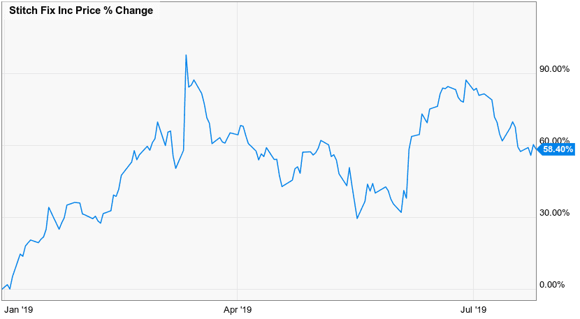 Stitch Fix Stock Price