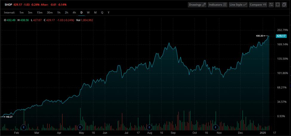 American stocks to buy 2020