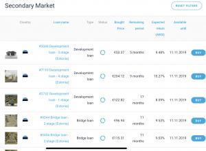 EstateGuru secondary market