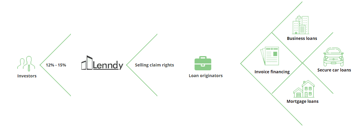 How Investing in Lenndy works