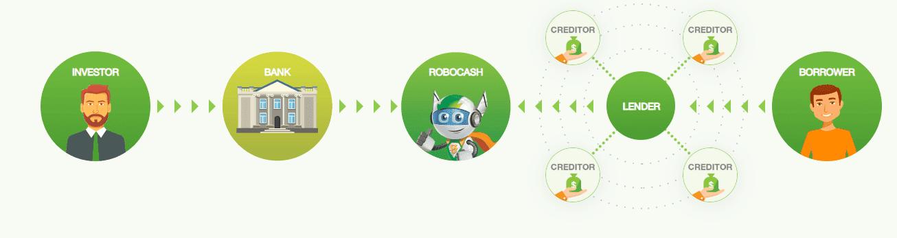 Robocash Investing Process