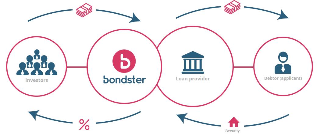 How Bondster Works