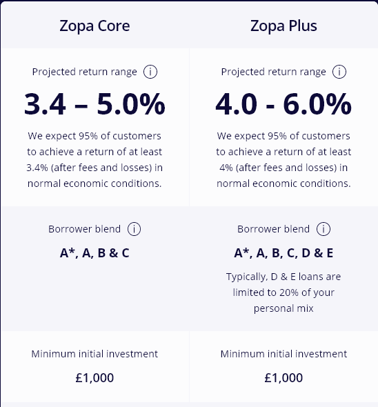 Zopa Core vs Zopa Plus