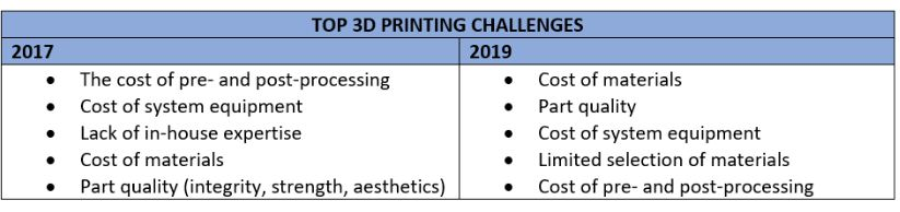 3D printing south africa