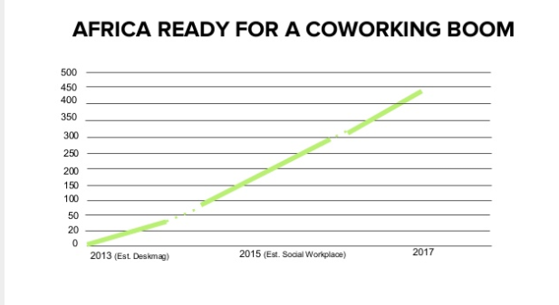Co-working spaces in Africa