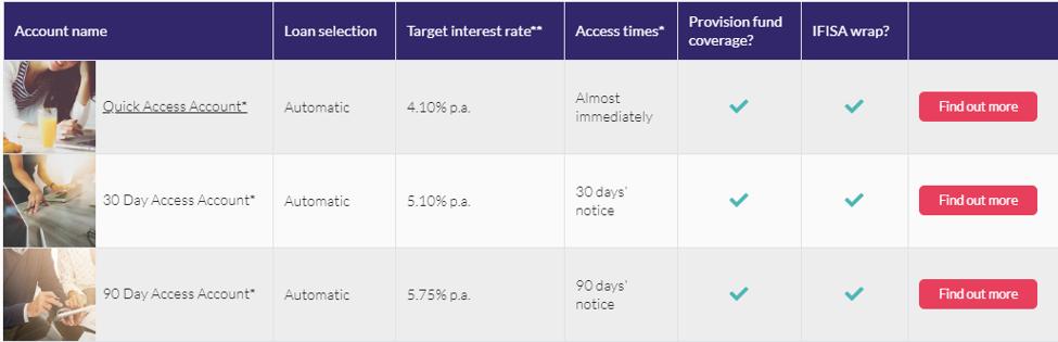Assetz Capital Accounts