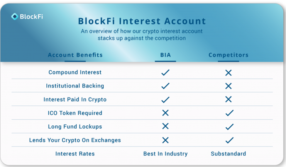 BlockFi Interest Accounts