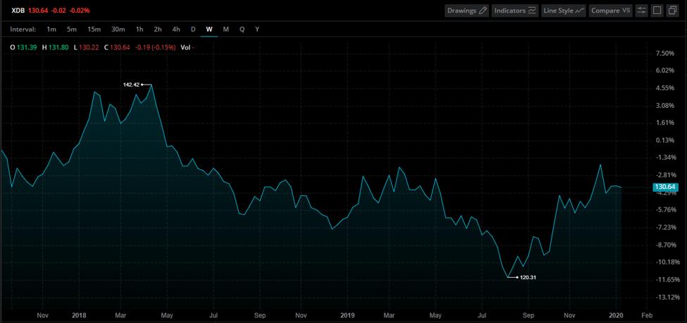 British Pound Index