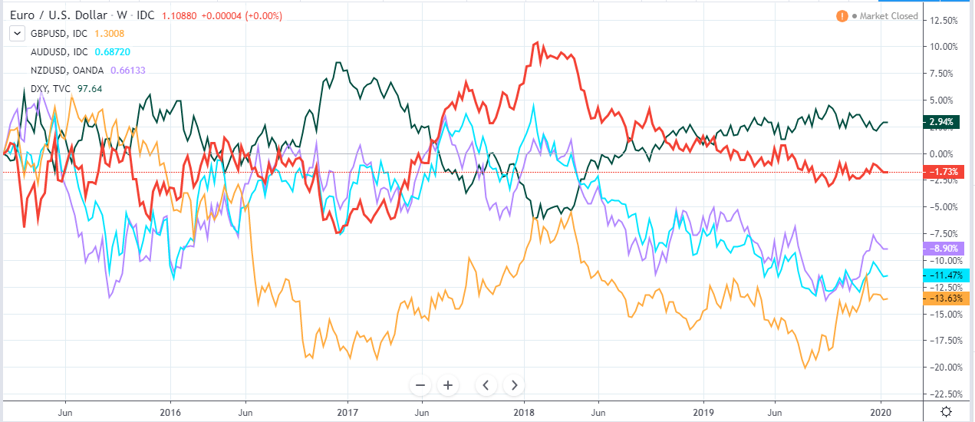 Currencies ranked by strength