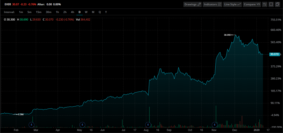 EverQuote Stock Chart
