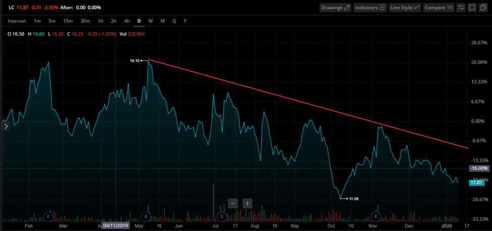 Lending Club Stock Chart