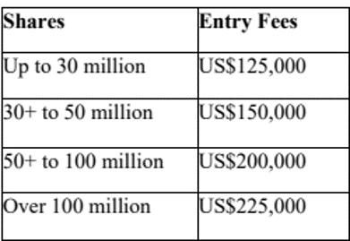 Nasdaq listing fees
