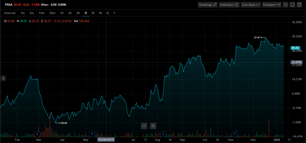 PRA Group Stock Chart