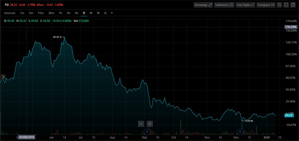 PagerDuty Stock Chart