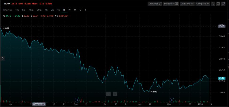 Slack Stock Chart