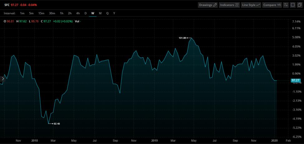 Swiss Franc Index