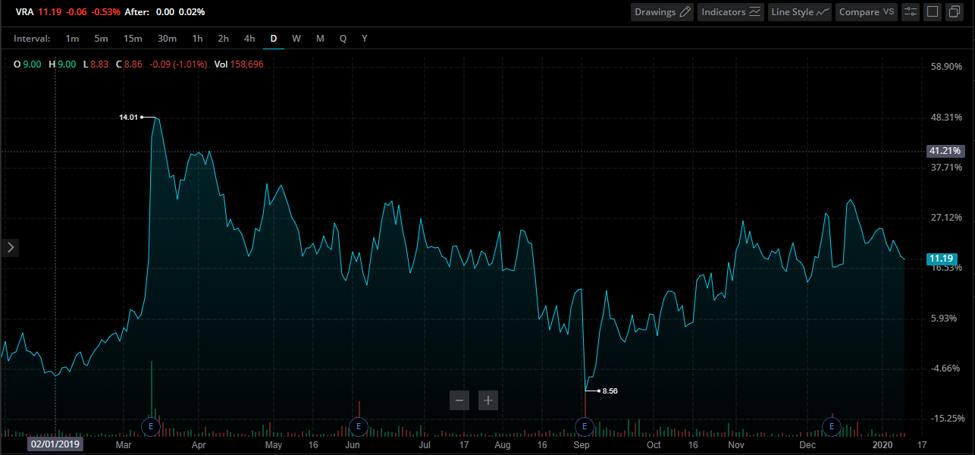 Vera Bradley Stock Chart