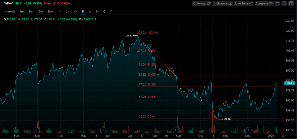 Workday Stock Chart