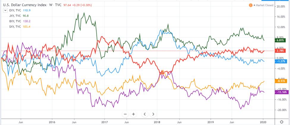 dollar vs euro vs yen
