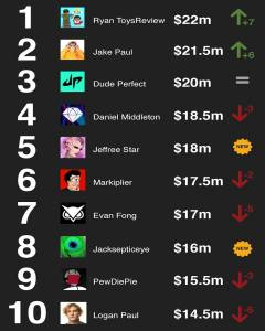 Top YouTube earners
