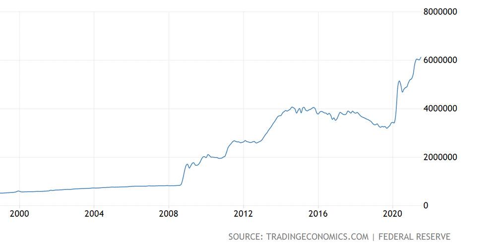 US Dollar Total Money supply