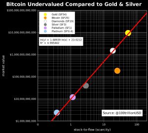 bitcoin undervalued compared to gold and silver