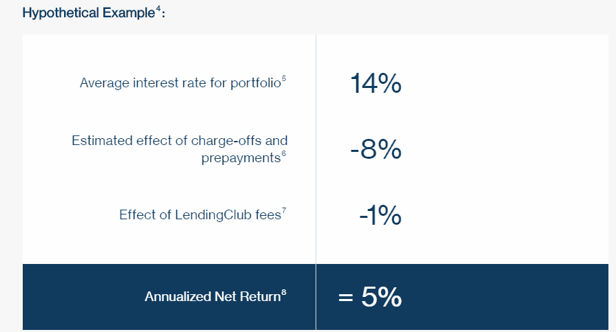 peer to peer loans bad credit