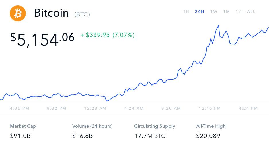Bitcoin price in 2019