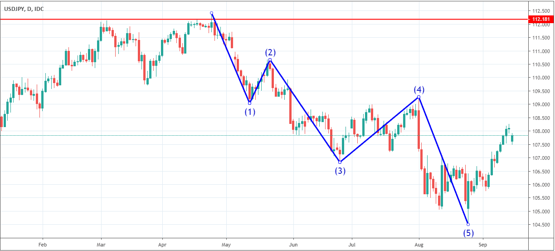 Elliot Wave Analysis