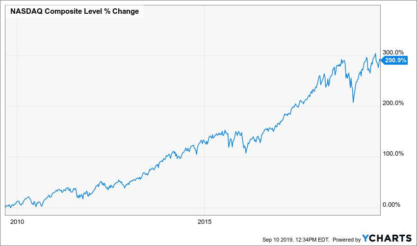 Stocks Historic Performance