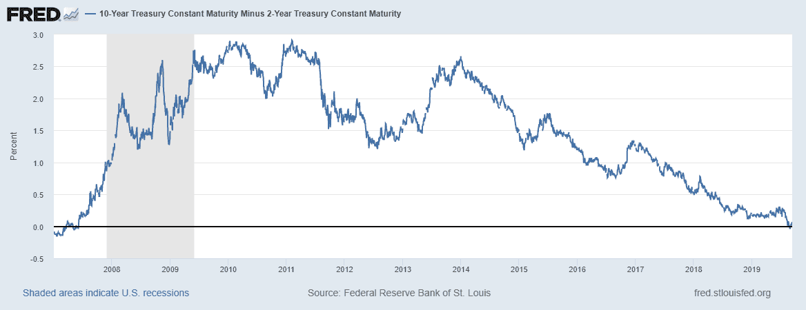 Yield Curve Chart