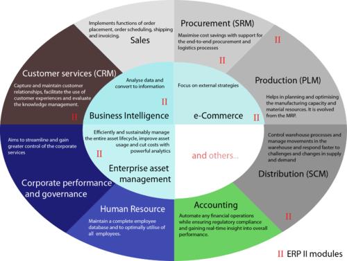 b2b e commerce advantages and disadvantages
